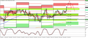 MY AUDNZD SHORT