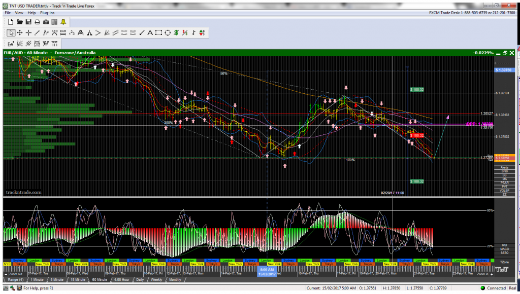 EUR AUD counter trend trade plan