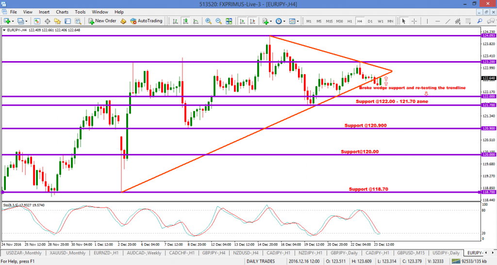 EURJPY HITS another TARGET