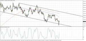 EURJPY Descending Channel (Feb 23, 2017)