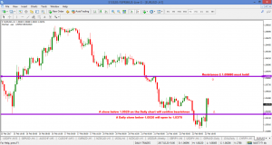 EURUSD – ENJOY THE RIDE BUT 1.0520 MUST HOLD