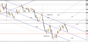 EUR/USD rejected by static support February 15, 2017