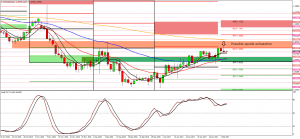 Eur/Usd daily short