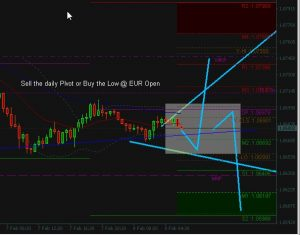 EurUsd TODAY Aggressive Buy or Cautious sell. Are you a bull or a bear?