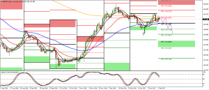 GBPJPY Sell plan
