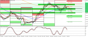 possible GBPJPY short