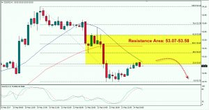 Oil is Under Pressure, Watch Resistance Area