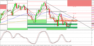 Usd/cad, daily long