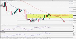 USDJPY Tests Resistance Area, Watch for Bearish Setups