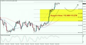 USDJPY: Strongly Bullish, Watch Resistance Area