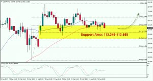 USDJPY: Remains in Bullish Bias, Watch Support Area