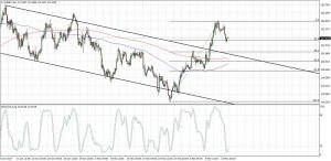 EURJPY Channel Pullback (Mar 15, 2017)