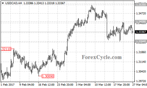USDCAD moved sideways in a trading range