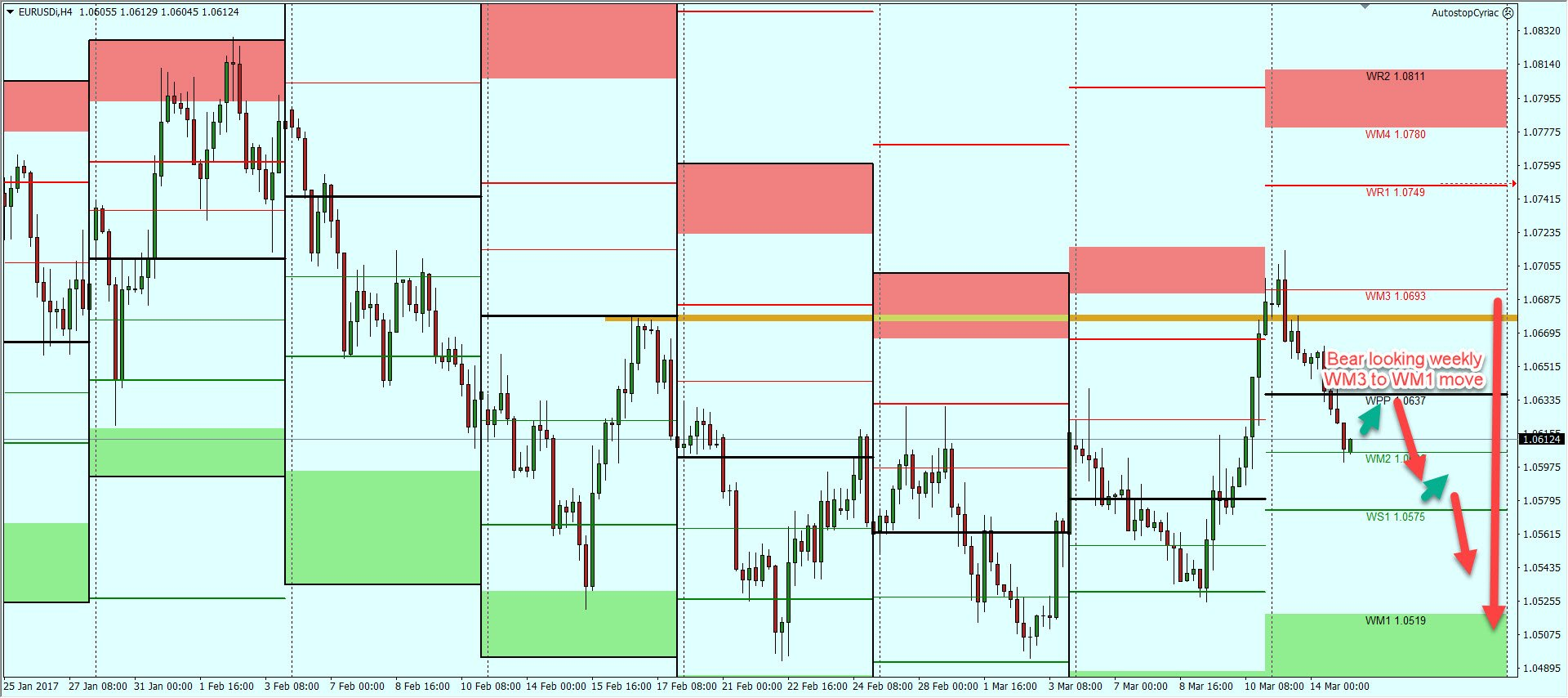Forex trading planner