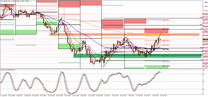EUR/USD daily long, 23rd march