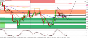 Eur/usd daily long