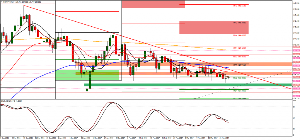 GBP/JPY short, 24th march