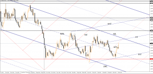GBP/USD rallied aggressively March 21, 2017