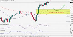 USDJPY: Intraday Bias is Bullish