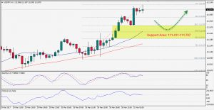 USDJPY Remains Bullish, Watch Support Area