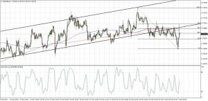 AUDUSD Channel Breakout and Pullback (Mar 01, 2017)