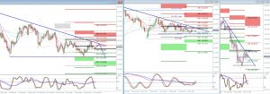 Weekly GBPJPY Sell setup