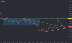 EURUSD Daily Market Update – 14th April