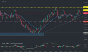 GBPUSD Daily Market Update – 14th April