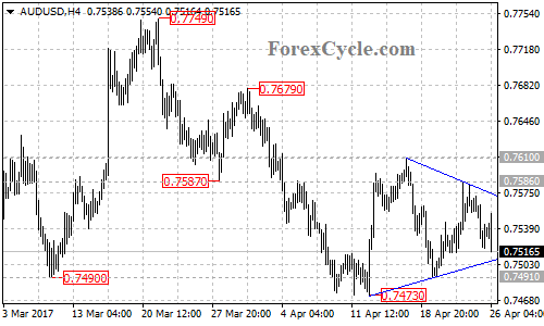AUDUSD is forming a triangle pattern