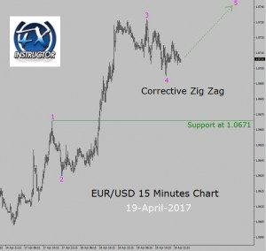 A pull back to buy in EUR/USD 15 Minutes chart