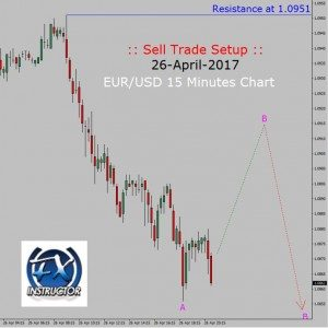 Sell setup in EUR/USD 15 Minutes chart