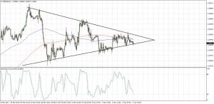 GBPUSD Triangle Breakout (Apr 07, 2017)
