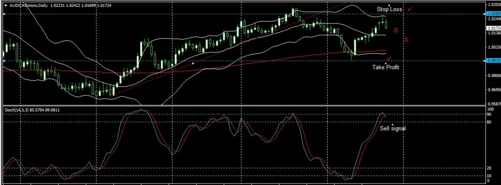 AUDCAD DAILY ANALYSIS FOR 26.04.2017