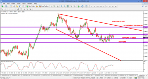AUDNZD – Making a bull flag after 690p rally and on my watchlist