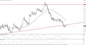 Trade Idea – EURUSD Daily Market Update