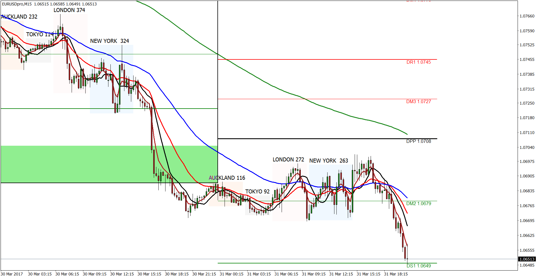 S1 forex