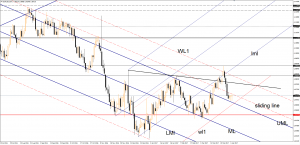 EUR/USD setting up for another upside movement April 05, 2017