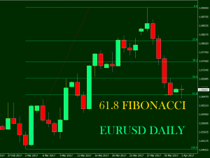 4 Hour & Daily Fibonacci Analysis