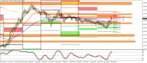 GBPJPY Sell 25 APRIL