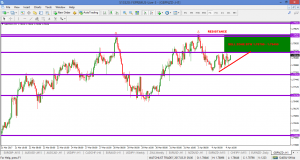ARE YOU READY FOR A 300+ pip  SELL ON GBPNZD?