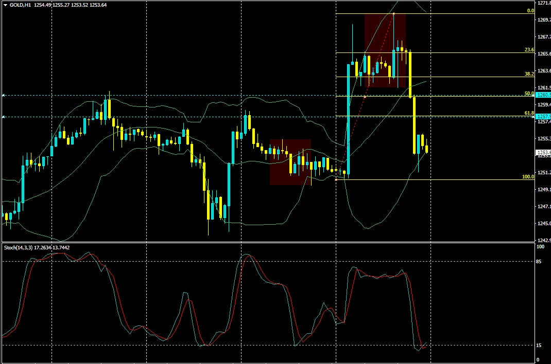 Gold forex today