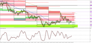 NZDUSD and NZDJPY Technical Analysis 30 April