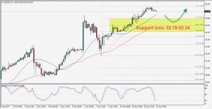 Oil Remains in Uptrend, Wait for Bullish Setups