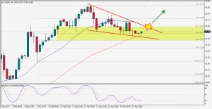 Emerging Bullish Falling Wedge on Crude Oil