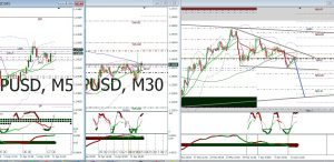 GBP USD weekly and Monthly swing sell