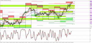 Oil and USDCAD Technical Analysis 30 April