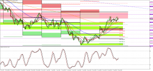 USDJPY, EURUSD and Gold Technical Analysis 30 April