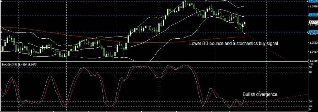 AUDNZD DAILY ANALYSIS FOR 21.04.2017