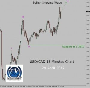 Up trend in USD/CAD 15 Minutes chart