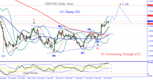 Elliott Wave analysis for GBPUSD: Just Upward Correction Before Another Leg Down